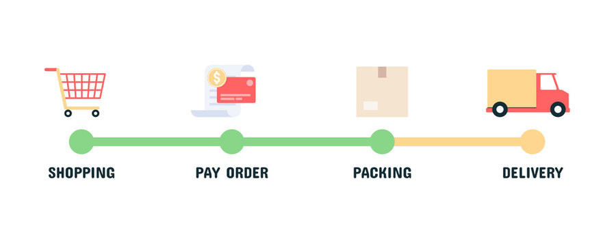 Infographic stages of online shopping