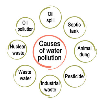 Eight Causes of water pollution