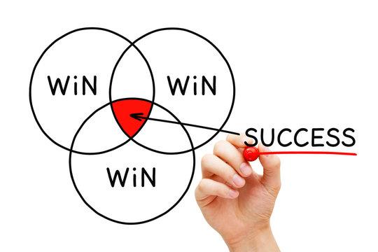 Win Win Win Success Diagram Concept