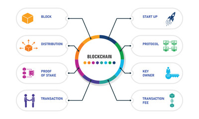 Blockchain Infographics design. Timeline concept include block, distribution, proof of stake icons. Can be used for report, presentation, diagram, web design Wall mural