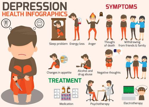 Depression signs and symptoms infographic concept. Major Depressive disorder vector illustration.