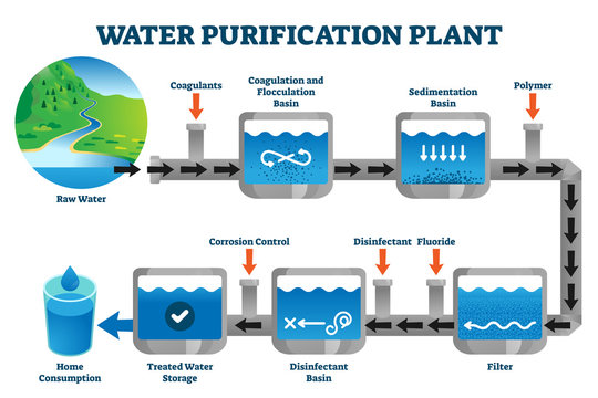Water purification plant filtration process explanation vector illustration