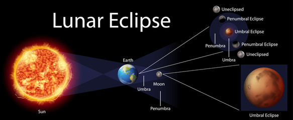 Diagram showing lunar eclipse on earth