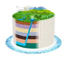 地層地下水