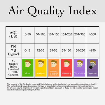 Air Quality Index.Air pollution.Pollution PM2.5 in the capital city. Toxic haze in the city.
