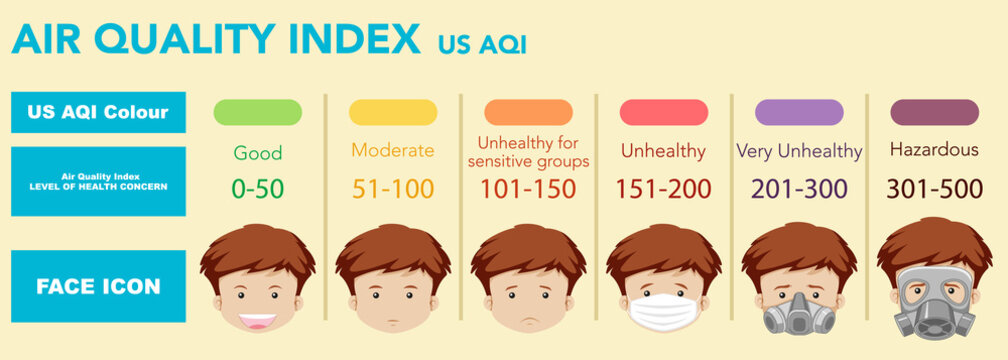 Air quality index with color scales from good health to hazardous