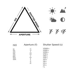 Exposure Triangle of Photography Guideline