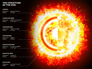 Section of the Sun, structure of the star. Solar system. Black background