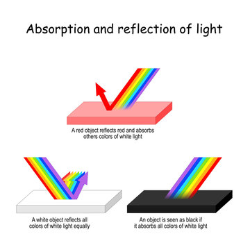 Color light Absorption and reflection.