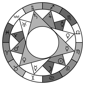 Astrology circle design with horoscope signs and planet symbols