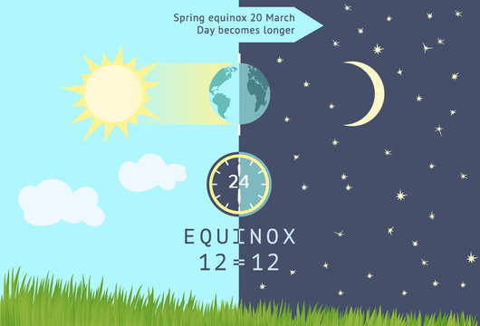 Spring equinox occurs 20 March. Day becomes longer than night.
