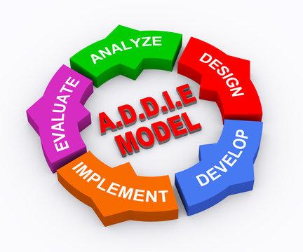 3d circle arrow chart addie model