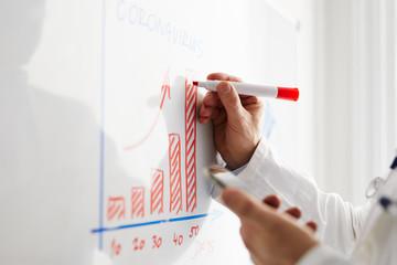 Male doctor draws a coronavirus progress chart on a whiteboard