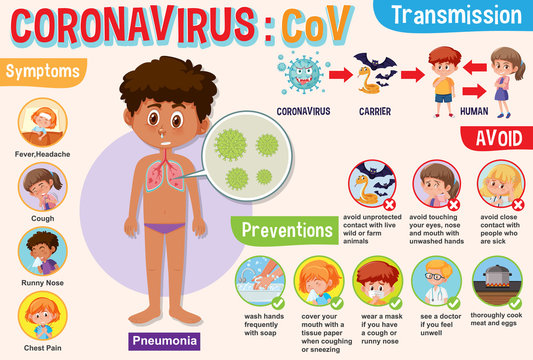 Diagram showing coronavirus with symptoms and way to prevent it