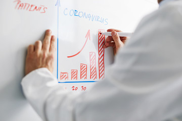 Doctor draws statistics infected by coronavir on white board