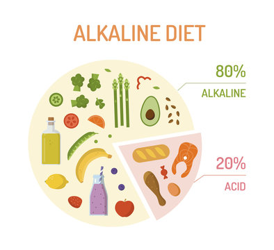 Pie chart with percentages with alkaline and acidic products. Alkaline diet concept. Flat design. Vector illustration.