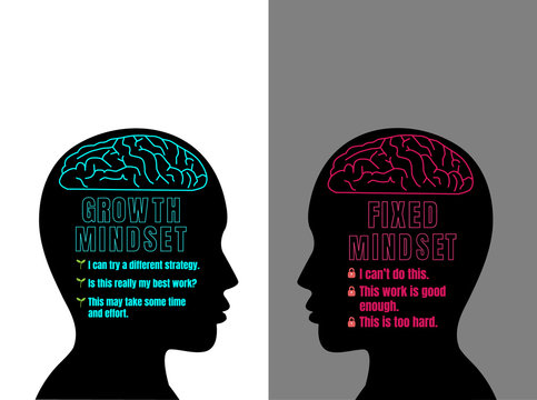 Human head with brain inside. Growth mindset VS Fixed mindset. Difference between a positive growth and a negative fixed mindset.