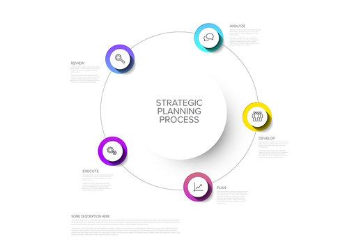Strategic Planning Process Schema Infographic Template