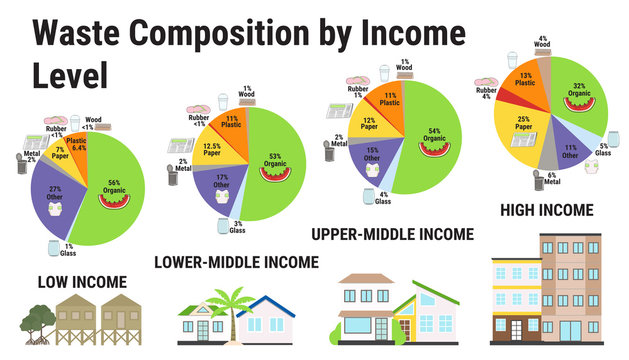 Waste composition by income level infographic. Different types of rubbish.