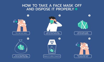 Infographic illustration about How to take face mask off and dispose it properly for Prevent virus.  Flat design Wall mural