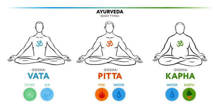 Vata, pitta, and kapha doshas. Ectomorph, mesomorph and endomorph. Ayurvedic physical constitution of human body type. Editable vector illustration, for yoga design - banner, poster, leaflet.
