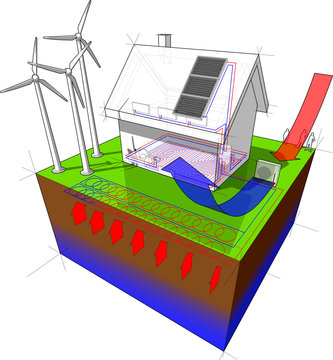 detached  house with geothermal and air  source heat pump and solar panels and wind turbines
