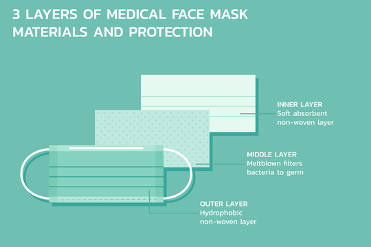 three layers of medical mask materiel and protection infographic, healthcare and medical about functions safety equipment, vector flat symbol icon, illustration in horizontal design