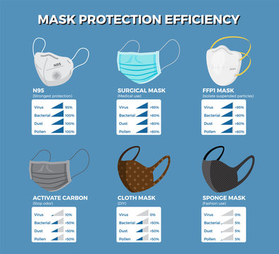 Face mask protection efficiency infographic.