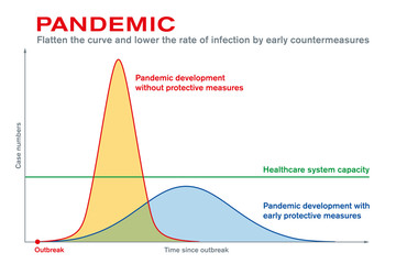 Pandemic. Flatten the curve and lower the rate of infection by early countermeasures. Protective measures after epidemic outbreak maintain the capacity of the healthcare system. Vector illustration