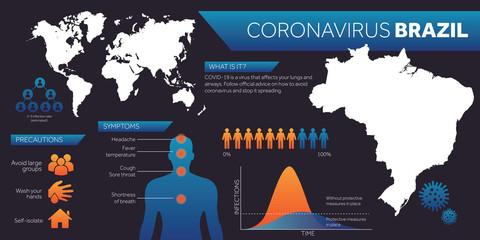 Brazil map covid-19 coronavirus infographic design template