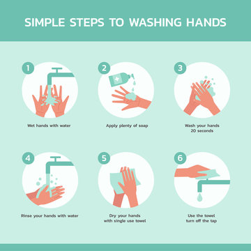 simple steps to washing hand infographic concept, healthcare and medical about hygiene and virus prevention, new normal, vector flat symbol icon, layout, template illustration in square design