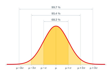 Standard normal distribution, standard deviation and coverage in statistics. Empirical rule, 3-sigma or 68–95–99.7 rule. Gaussian distribution or bell curve, used in statistics. Illustration. Vector. Wall mural