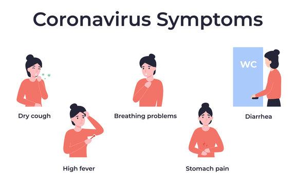 set coronavirus symptoms