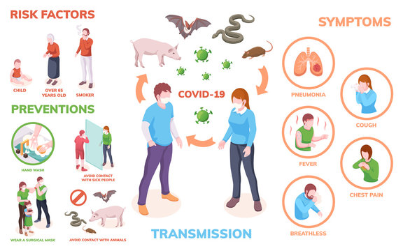 Coronavirus infection infographics, transmission, symptoms, risk factors and prevention measures, vector isometric design. Coronavirus infection antiviral hygiene hand wash and safety recommendations