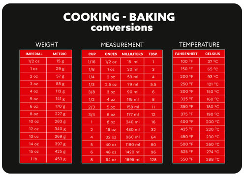cooking measurement conversion table chart vector