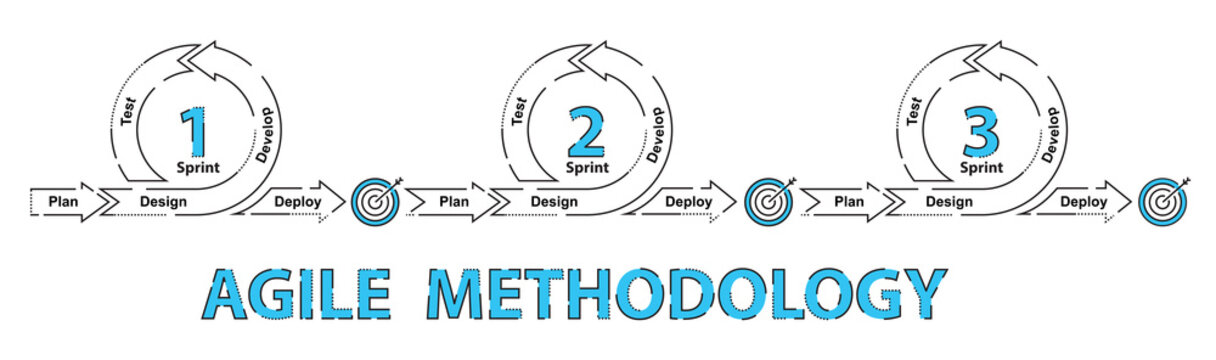 Agile software development methodology