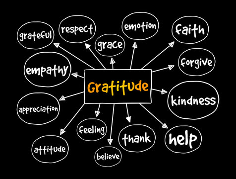 Gratitude mind map, concept for presentations and reports