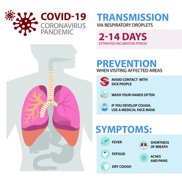 Coronavirus or COVID-19 Infographic Template showing Facts, Cases diagram, Incubation, Prevention, Symptoms.