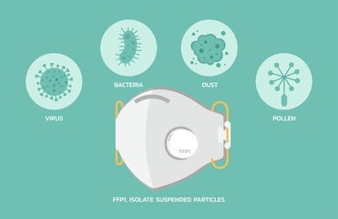 FFP1 mask protection efficiency infographic for dust, air pollution, flu and disease, virus prevention, bacteria and pollen, vector flat illustration Fotobehang