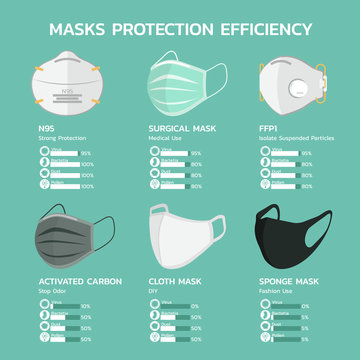 face mask protection efficiency infographic with N95, surgical, FFP1, carbon, cloth and sponge mask for dust, air pollution, flu disease, virus prevention, bacteria and pollen flat vector illustration