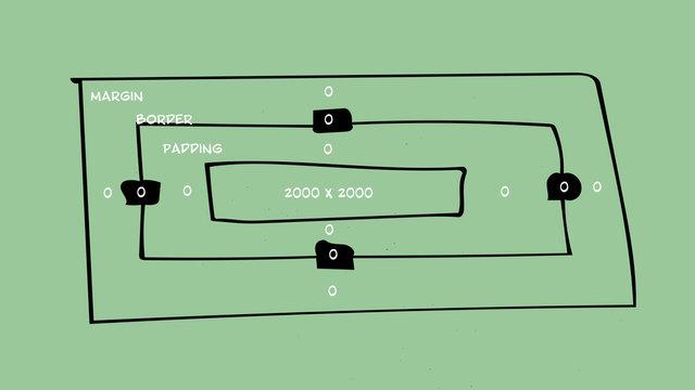 CSS (Cascading Style Sheets) Konzept vom Box Modell ein Grundprinzip beim lernen von CSS.