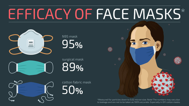 Detailed flat vector infographic of the efficacy of different face mask types. Feel free to use only parts of the illustration too.