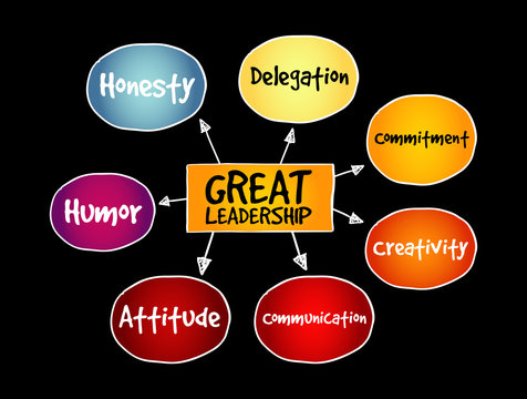 Great leadership qualities mind map, business concept for presentations and reports