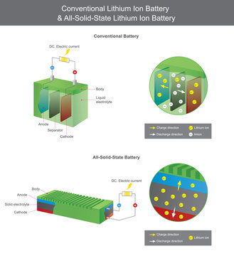 Conventional Lithium Battery and All Solid State Lithium Battery. Illustration.