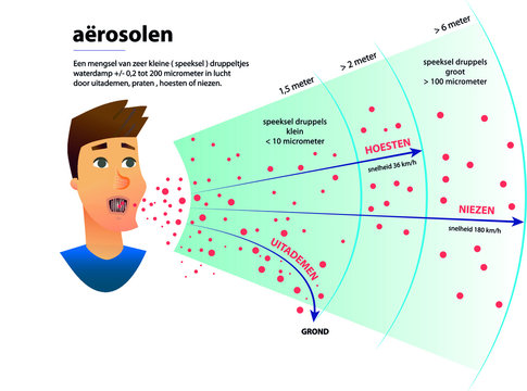 A mixture of very small (saliva) droplets water vapor +/- 0.2 to 200 micrometers in air by exhaling, talking, coughing or sneezing.