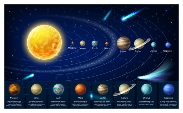 Solar system planets in universe, vector infographics. Solar system scheme, galaxy milky way and planets order from sun. Planetary, astronomy science