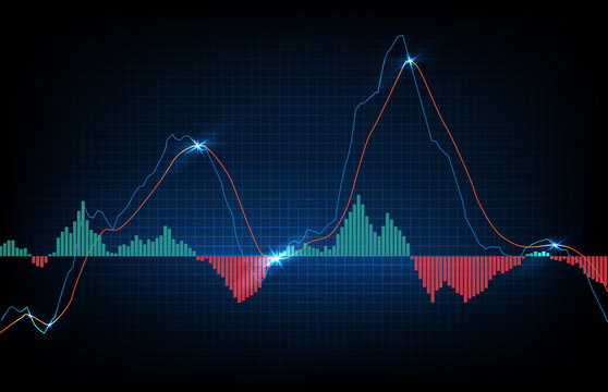 abstract background of trading stock market MACD indicator technical analysis graph, Moving Average Convergence Divergence