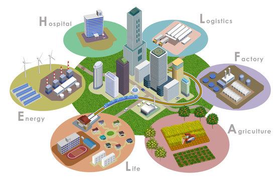 変化を続ける未来都市開発のイラスト。スマートシティ