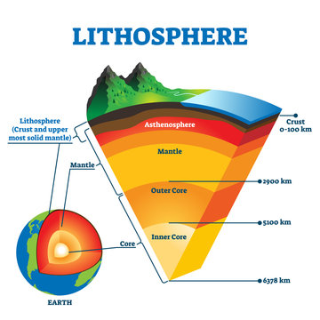 Lithosphere vector illustration. Labeled educational earth outer shell scheme