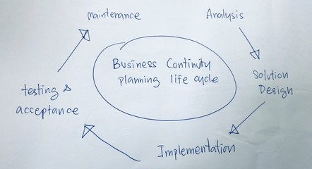 business continuity planing life cycle, business development concept